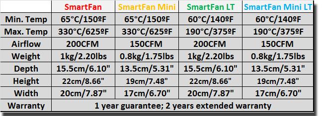 The comparison table of the SmartFan stove fans