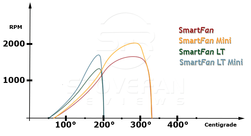 smartfan-performance-comparison-graph
